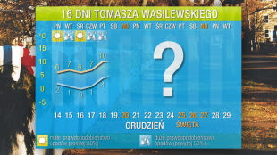 Prognoza pogody na 16 dni: maleją szanse na białe święta