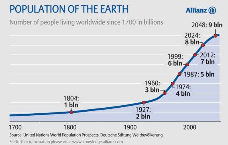 Globalny przyrost ludzkości. Prognoza ONZ