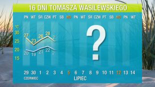 Pogoda na 16 dni: upał na jakiś czas opuści Polskę