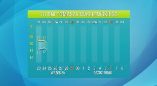 Prognoza pogody na 16 dni